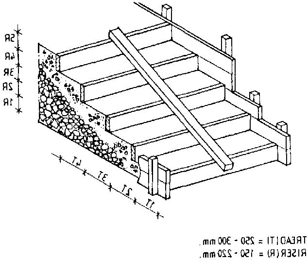 Figure 5.81 Typical formwork for casting concrete stairs.