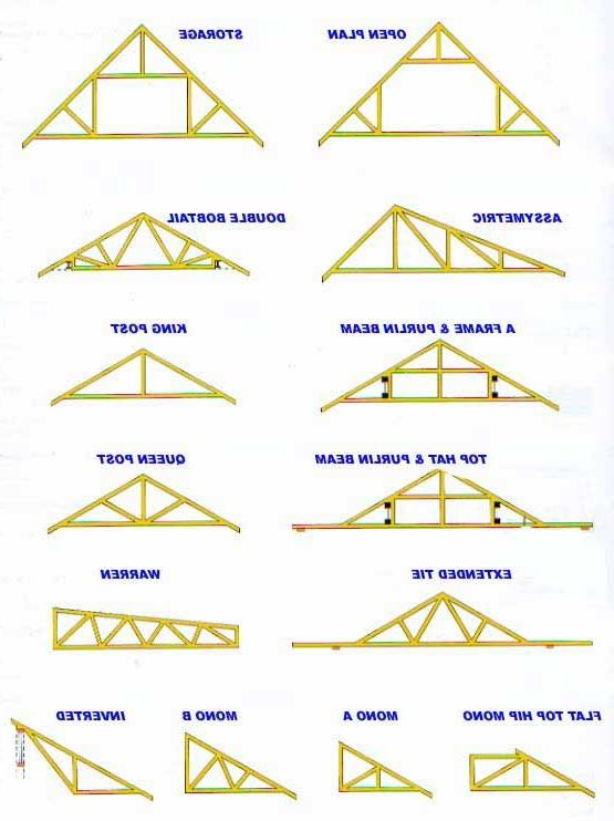 how to set roof trusses