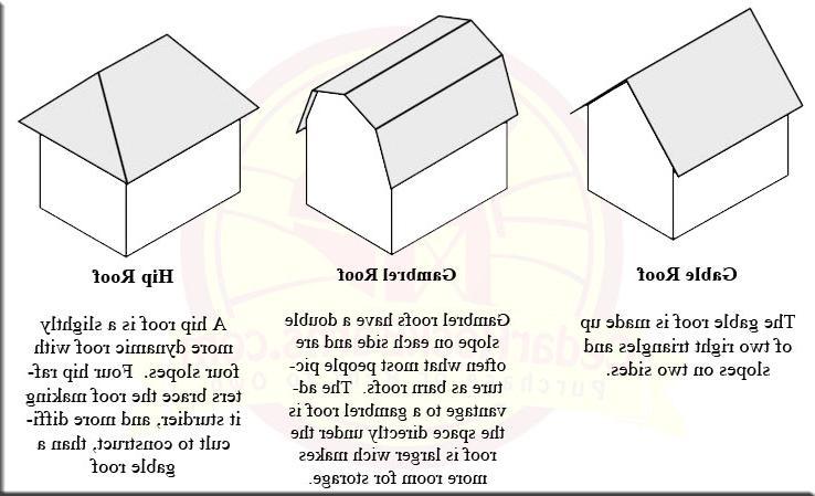 28 gambrel roof shed vs gable gambrel roof shed vs for Gambrel gable