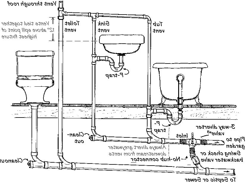 wash machine plumbing diagram