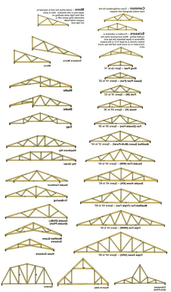 Roof Trusses Photo