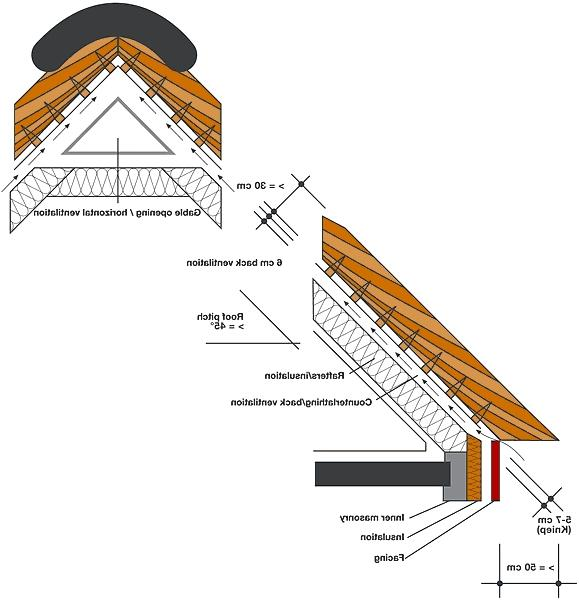 Photos Of Roof Construction