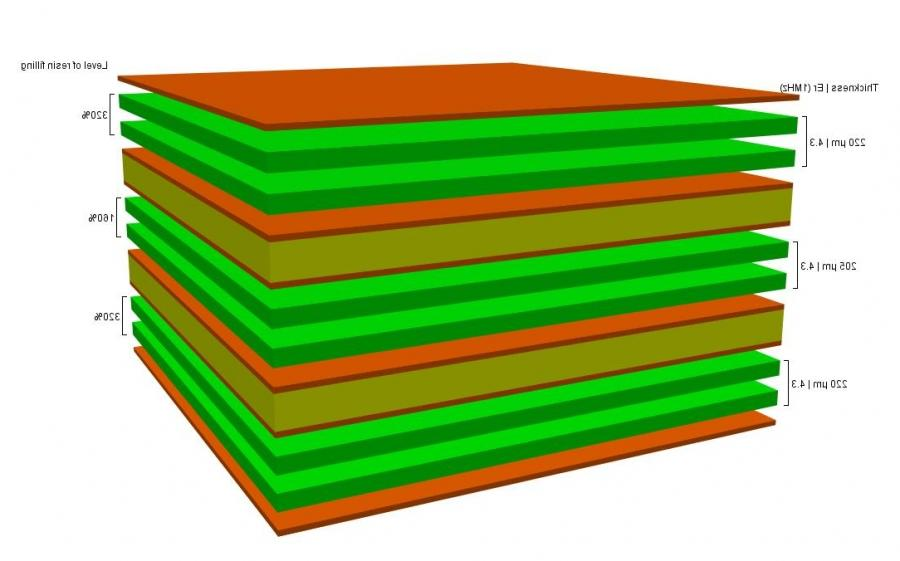 Circuit Board Materials Pcb Daf Ccl 2ccl