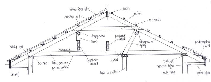 Roof Structure Design Photos