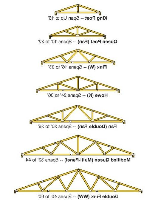 Truss roof photos for Roof trusses cost